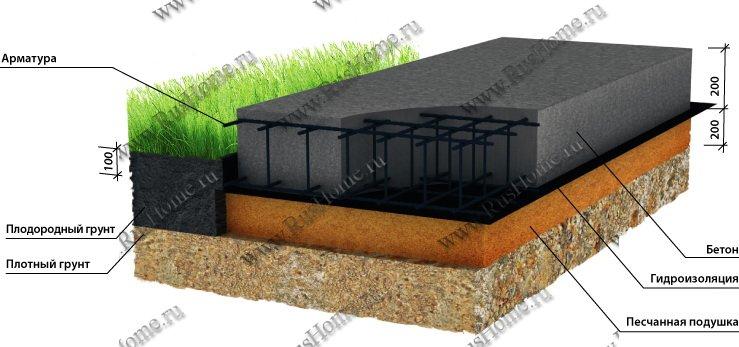 Fundamentalna monolitna debelina plošče