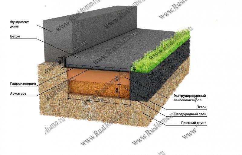 Отмостка вокруг дома своими руками из бетона с утеплением 57